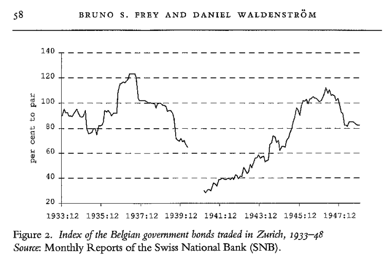 belgian bonds in zurich