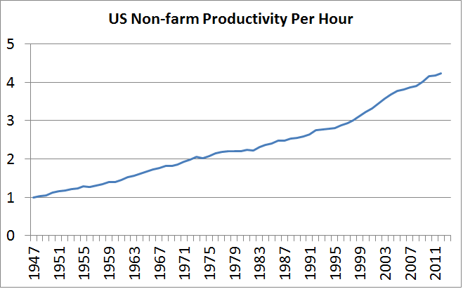 us_non_farm_productivity