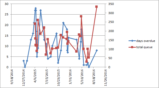 graph of task queue and average overdue